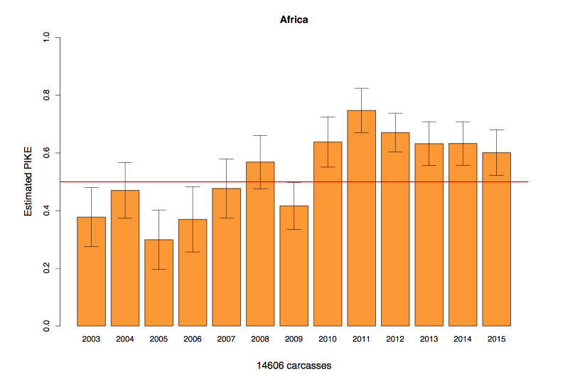 Graph showing proportion of total elephants found killed that were poached, from MIKE 2015. Note the declining trend in poaching since 2011 peak.